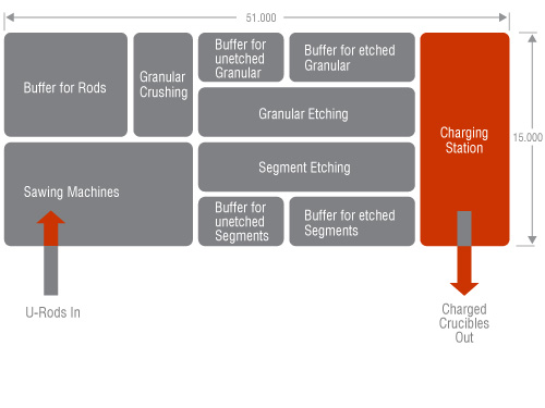 Crucible Charging Layout